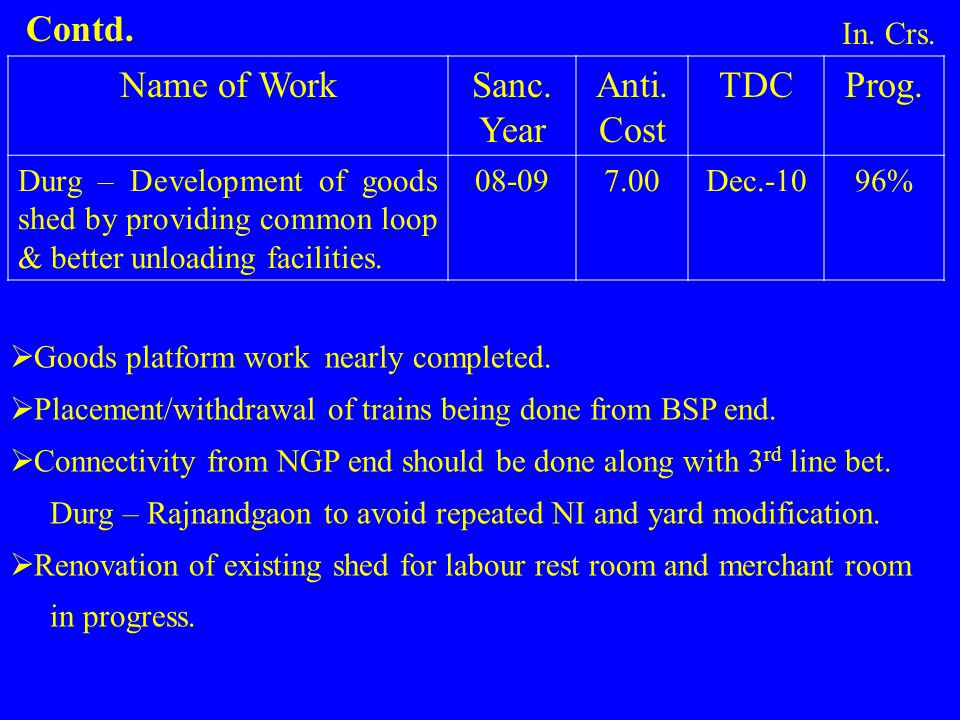Name of WorkSanc. Year Anti. Cost TDCProg. Durg – Development of goods shed by providing common loop & better unloading facilities. 08-097.00Dec.-1096