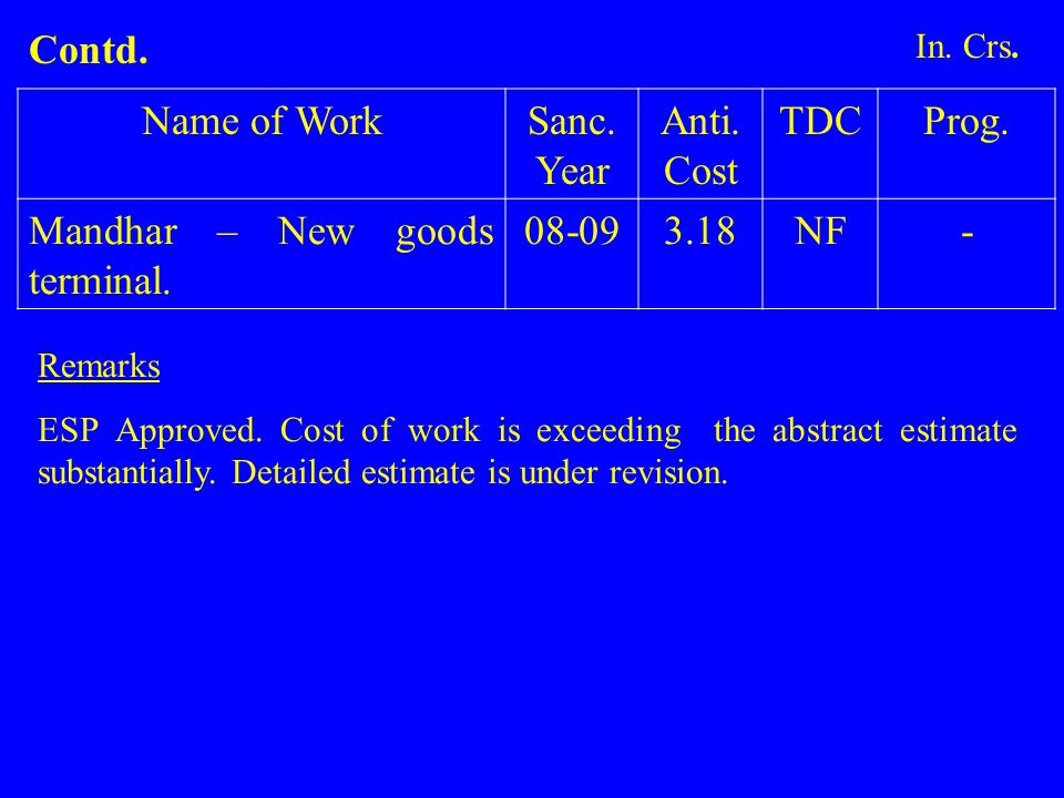 Name of WorkSanc. Year Anti. Cost TDCProg. Mandhar – New goods terminal. 08-093.18NF- Remarks ESP Approved. Cost of work is exceeding the abstract est