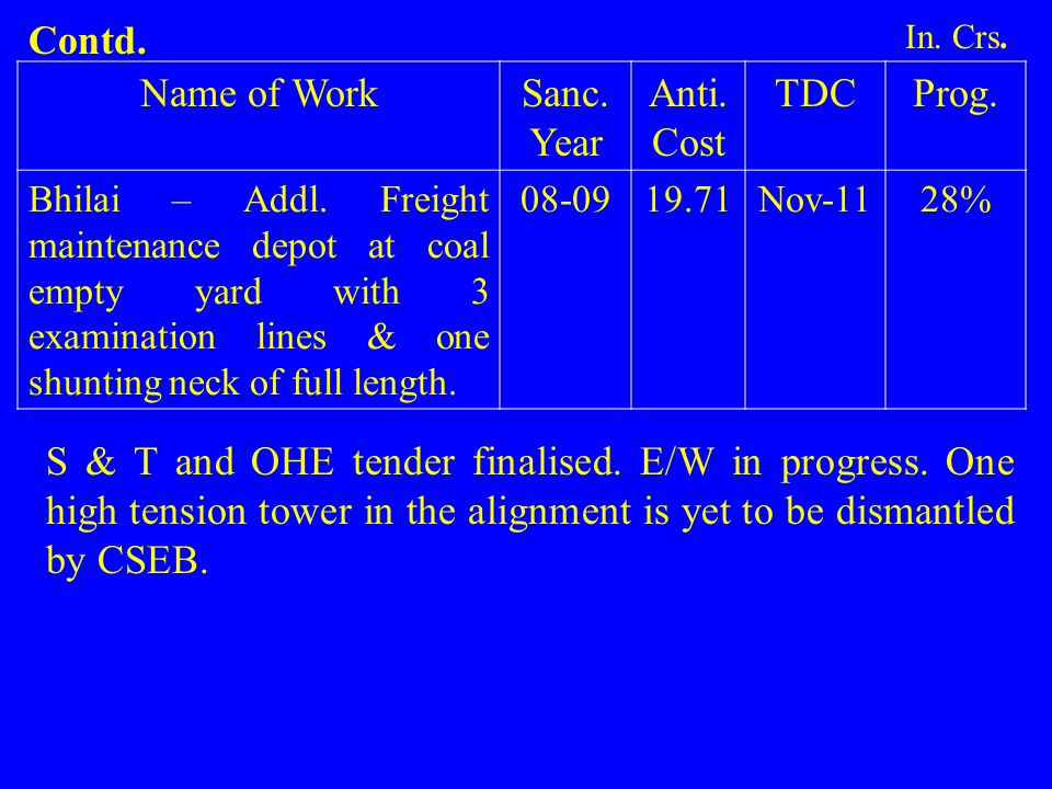 Name of WorkSanc. Year Anti. Cost TDCProg. Bhilai – Addl. Freight maintenance depot at coal empty yard with 3 examination lines & one shunting neck of