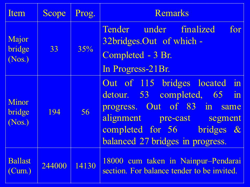ItemScopeProg.Remarks Major bridge (Nos.) 3335% Tender under finalized for 32bridges.Out of which - Completed - 3 Br. In Progress-21Br. Minor bridge (