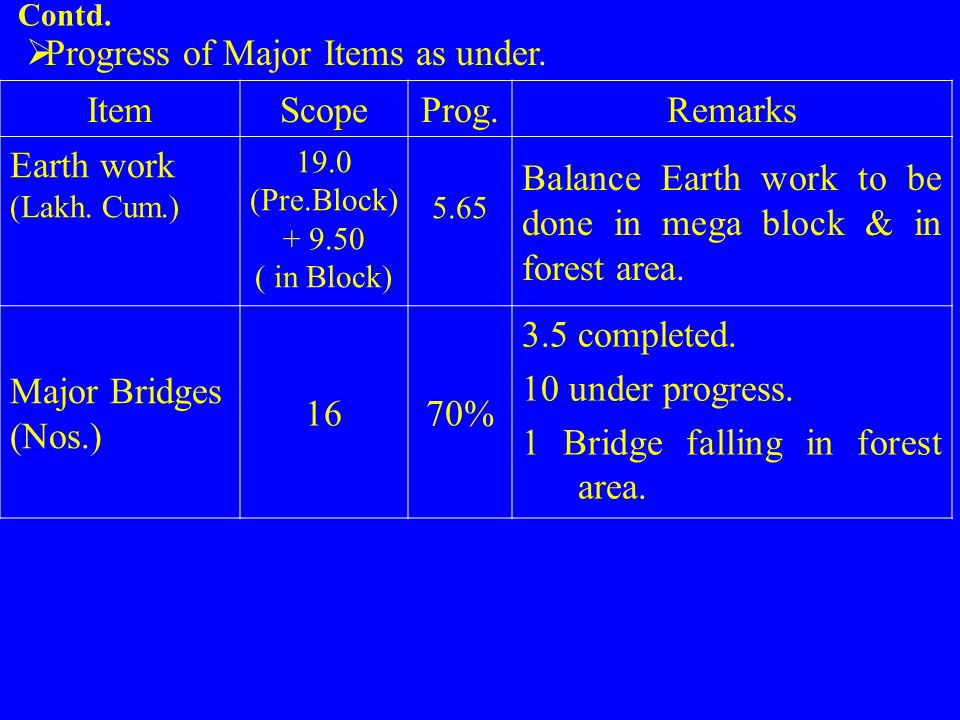 Contd.  Progress of Major Items as under. ItemScopeProg.Remarks Earth work (Lakh. Cum.) 19.0 (Pre.Block) + 9.50 ( in Block) 5.65 Balance Earth work t