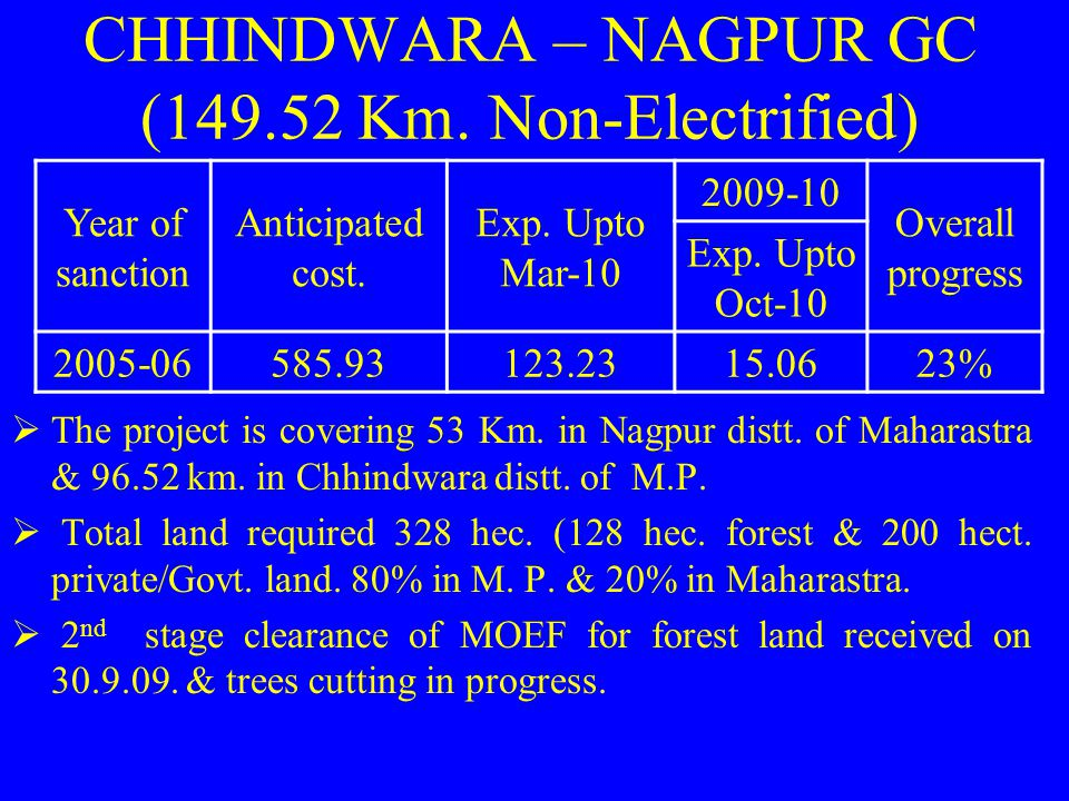 CHHINDWARA – NAGPUR GC (149.52 Km. Non-Electrified)  The project is covering 53 Km. in Nagpur distt. of Maharastra & 96.52 km. in Chhindwara distt. o