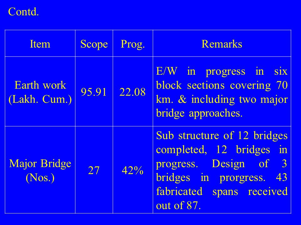 ItemScopeProg.Remarks Earth work (Lakh. Cum.) 95.9122.08 E/W in progress in six block sections covering 70 km. & including two major bridge approaches