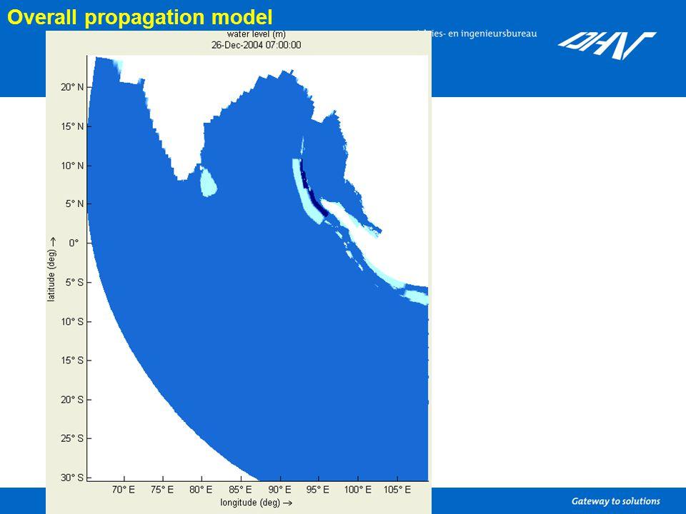 Overall propagation model