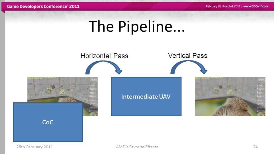 The Pipeline... 28th February 2011AMD's Favorite Effects24 Intermediate UAV CoC Horizontal Pass Vertical Pass