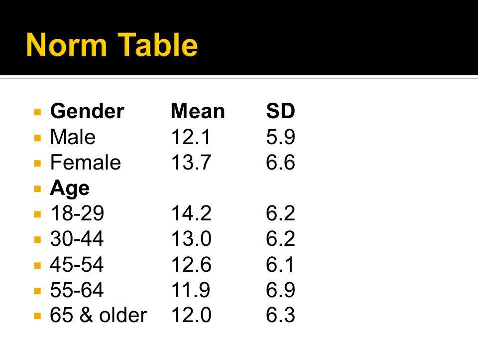  GenderMean SD  Male 12.1 5.9  Female 13.7 6.6  Age  18-29 14.2 6.2  30-44 13.0 6.2  45-54 12.6 6.1  55-64 11.9 6.9  65 & older 12.0 6.3