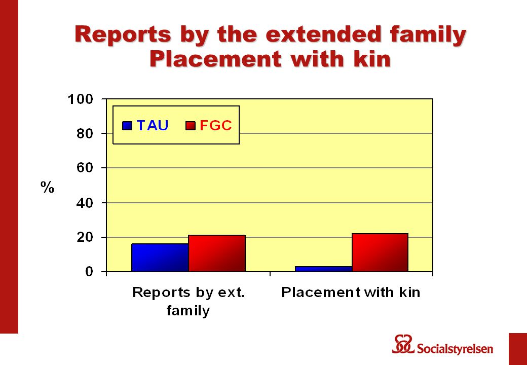 Reports by the extended family Placement with kin