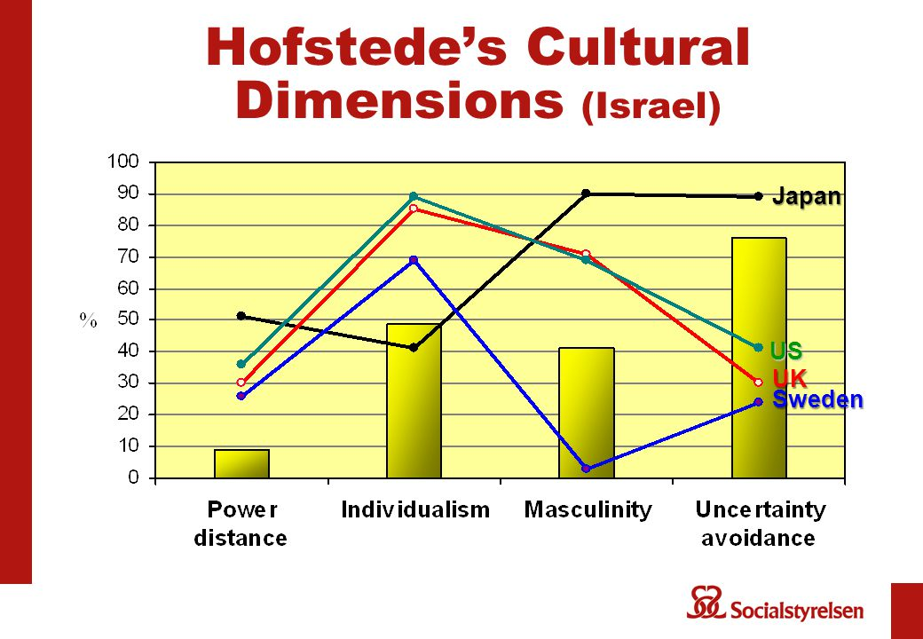 Hofstede's Cultural Dimensions (Israel) Japan Sweden US UK