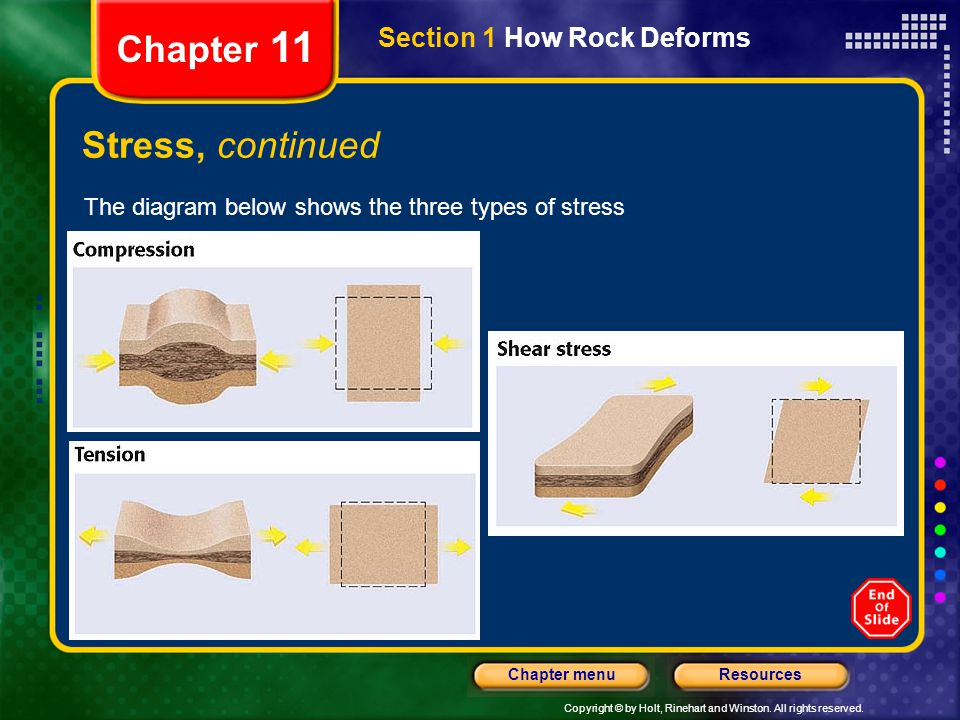 Copyright © by Holt, Rinehart and Winston. All rights reserved. ResourcesChapter menu Section 1 How Rock Deforms Chapter 11 Stress, continued The diag