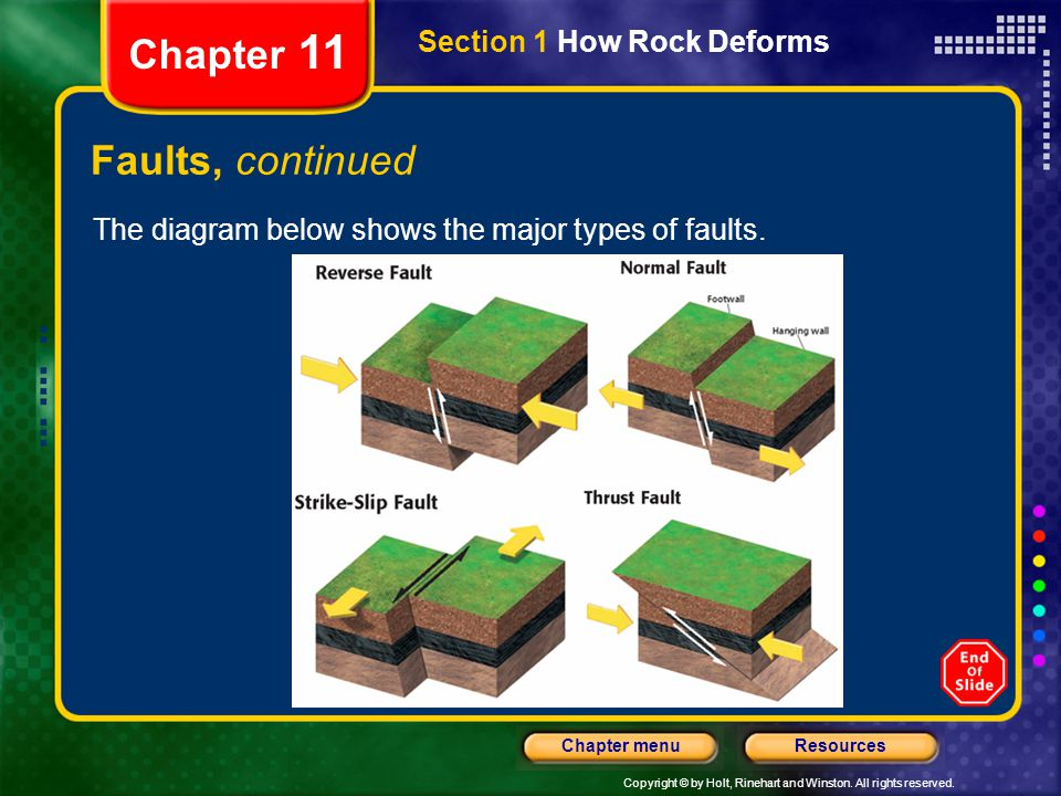 Copyright © by Holt, Rinehart and Winston. All rights reserved. ResourcesChapter menu Section 1 How Rock Deforms Chapter 11 Faults, continued The diag