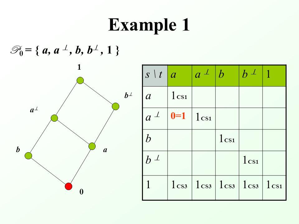 Example 1 P 0 = { a, a , b, b , 1 } 0 aa bb ba 1 s \ taa  bb  1 a1 CS1 a a  0=1 1 CS1 b b b  11 CS3 1 CS1