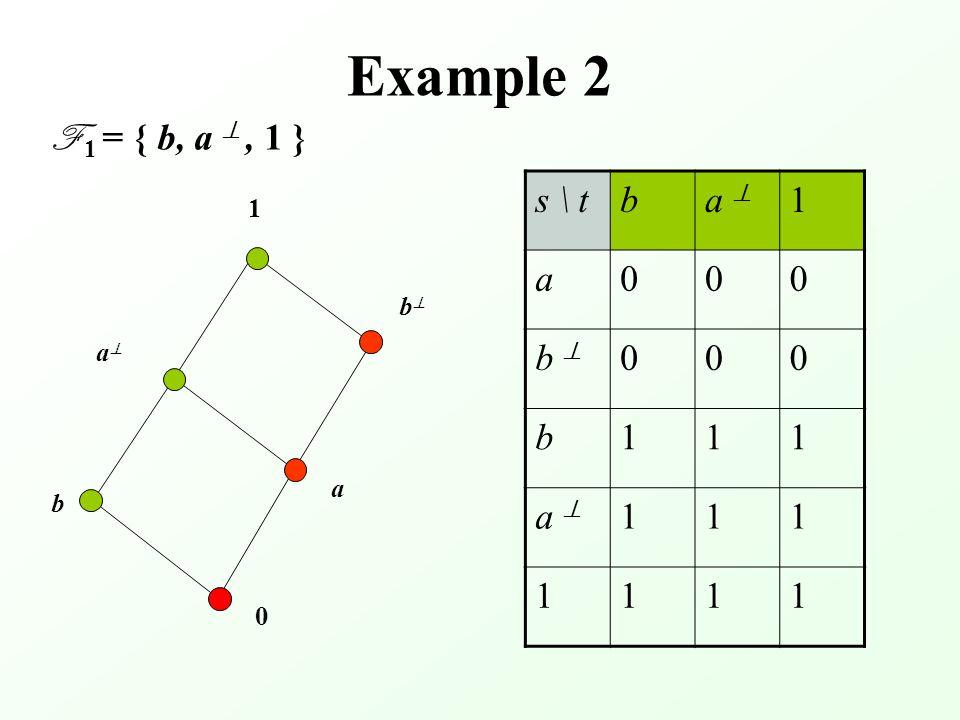 Example 2 F 1 = { b, a , 1 } s \ tba  1 a000 b  000 b111 a  111 1111 0 aa bb a 1 b