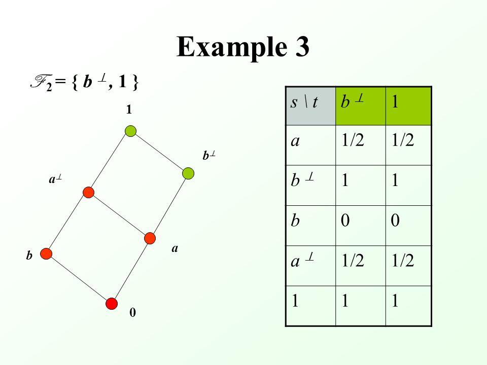 Example 3 F 2 = { b , 1 } s \ tb  1 a1/2 b  11 b00 a  1/2 111 0 aa bb a 1 b