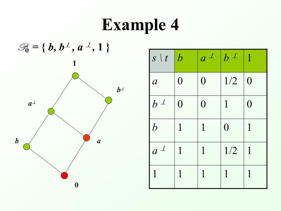 Example 4 P 0 = { b, b , a , 1 } 0 aa bb b s \ tba  b  1 a001/20 b  0010 b1101 a  111/21 11111 a 1