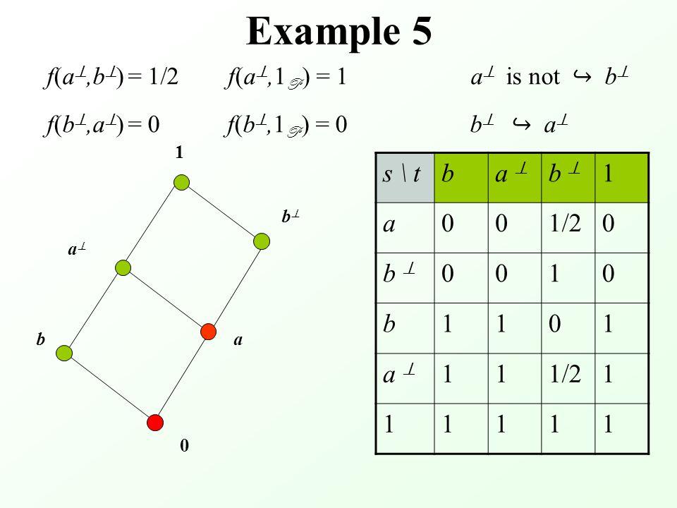 Example 5 0 aa bb b s \ tba  b  1 a001/20 b  0010 b1101 a  111/21 11111 a 1 f(a ,b  ) = 1/2 f(a ,1 P ) = 1 a  is not ↪ b  f(b ,a  ) = 0 f(b ,1 P ) = 0 b  ↪ a 