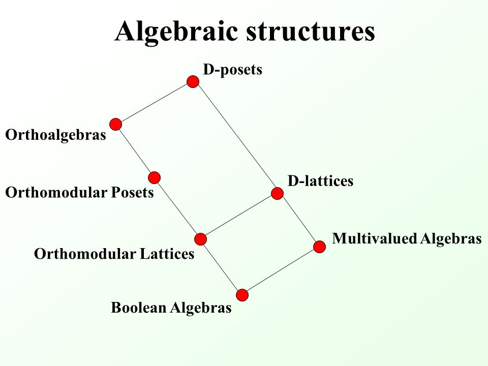 Algebraic structures Boolean Algebras Multivalued Algebras D-posets Orthoalgebras Orthomodular Posets Orthomodular Lattices D-lattices