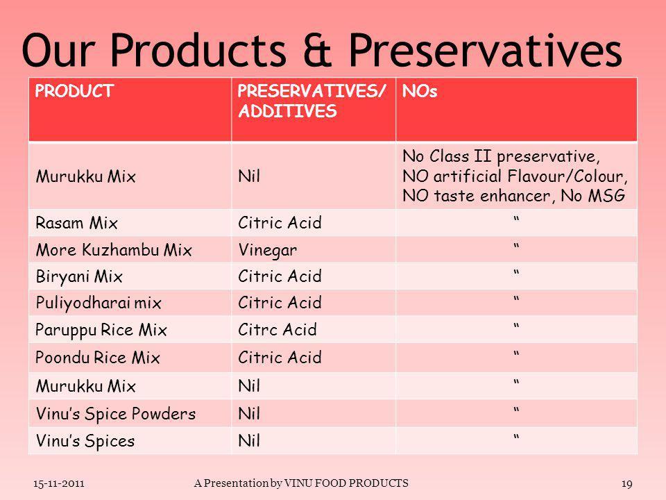 Our Products & Preservatives 18 PRODUCT PRESERVATIVES/ ADDITIVES NOs Milk Payasam mixNil No Class II preservative, NO artificial Flavour/Colour, NO taste enhancer, No MSG Mysore Pak MixCitric Acid Kaju Barfi MixCitric Acid Adai MixNil Medhu Vadai Mix Soda Mavu (sodium Bi-carbonate) Bajji/ Bonda Mix Citrc Acid, Soda Mavu Chicken Varuval MixCitric Acid Vathakuzhambu MixCitric Acid 15-11-2011A Presentation by VINU FOOD PRODUCTS