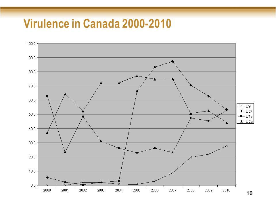 10 Virulence in Canada 2000-2010