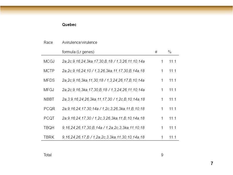 7 Quebec RaceAvirulence/virulence formula (Lr genes)#% MCGJ2a,2c,9,16,24,3ka,17,30,B,18 / 1,3,26,11,10,14a111.1 MCTP2a,2c,9,16,24,10 / 1,3,26,3ka,11,17,30,B,14a,18111.1 MFDS2a,2c,9,16,3ka,11,30,18 / 1,3,24,26,17,B,10,14a111.1 MFGJ2a,2c,9,16,3ka,17,30,B,18 / 1,3,24,26,11,10,14a111.1 NBBT2a,3,9,16,24,26,3ka,11,17,30 / 1,2c,B,10,14a,18111.1 PCQR2a,9,16,24,17,30,14a / 1,2c,3,26,3ka,11,B,10,18111.1 PCQT2a,9,16,24,17,30 / 1,2c,3,26,3ka,11,B,10,14a,18111.1 TBQH9,16,24,26,17,30,B,14a / 1,2a,2c,3,3ka,11,10,18111.1 TBRK9,16,24,26,17,B / 1,2a,2c,3,3ka,11,30,10,14a,18111.1 Total9