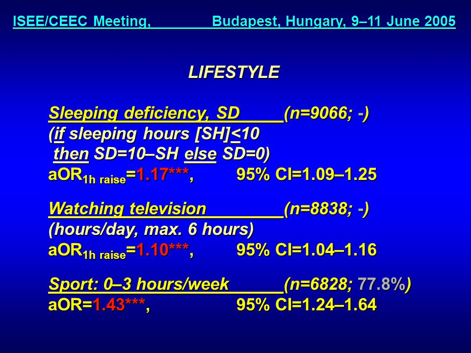 ISEE/CEEC Meeting, Budapest, Hungary, 9–11 June 2005 LIFESTYLE Sleeping deficiency, SD(n=9066; -) (if sleeping hours [SH]<10 then SD=10–SH else SD=0) then SD=10–SH else SD=0) aOR 1h raise =1.17***, 95% CI=1.09–1.25 Watching television(n=8838; -) (hours/day, max.