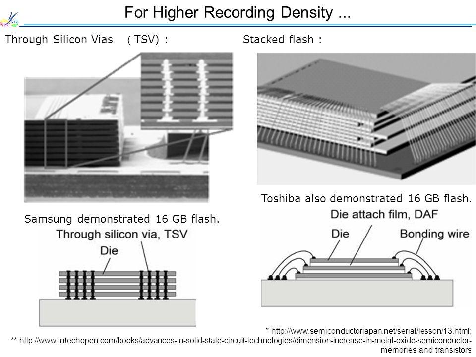 For Higher Recording Density...