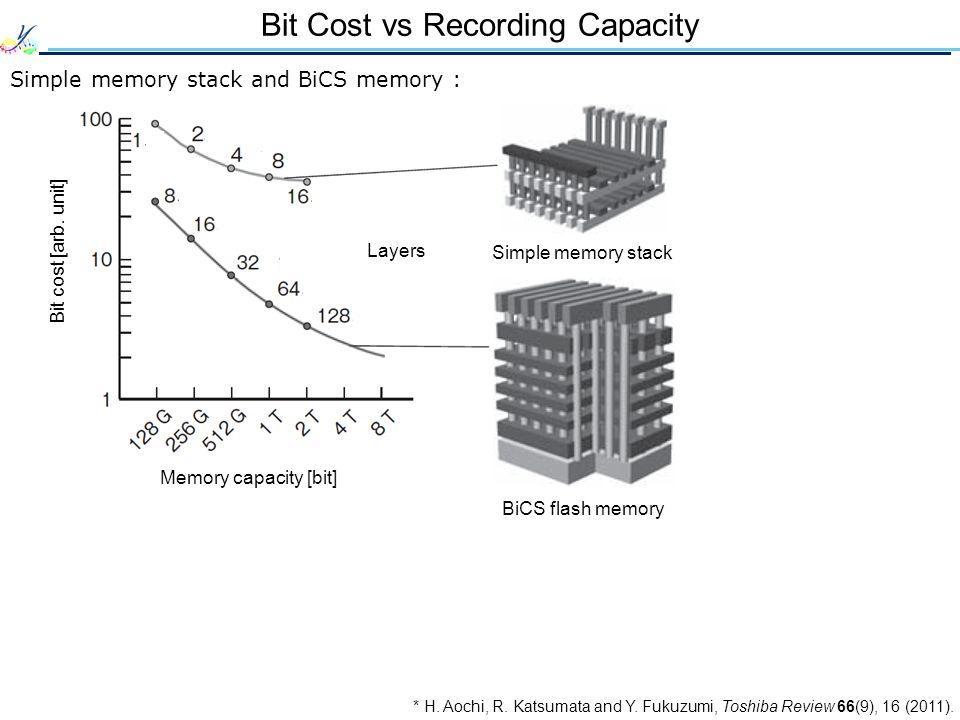 Bit Cost vs Recording Capacity Simple memory stack and BiCS memory : * H.