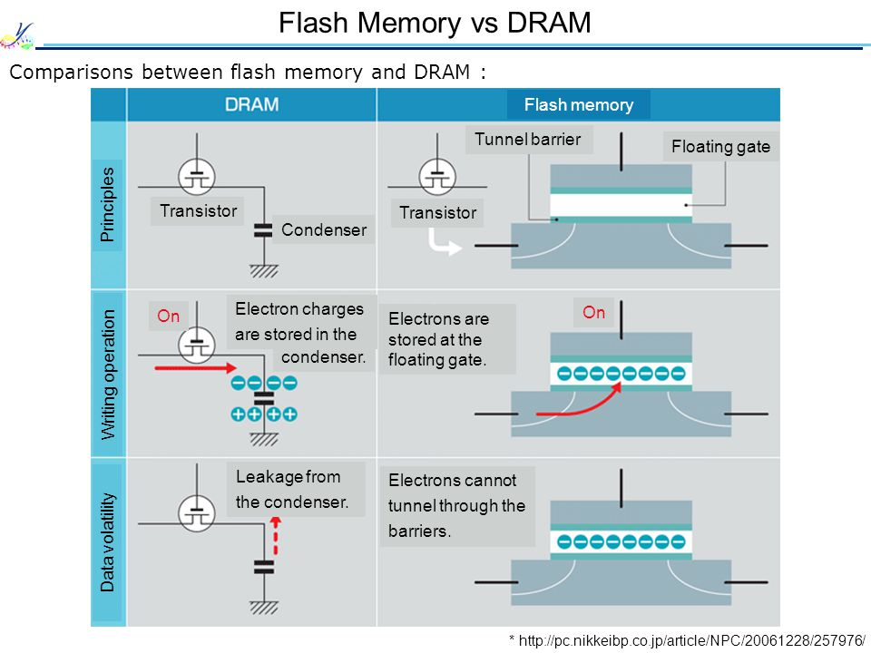Flash Memory vs DRAM Comparisons between flash memory and DRAM : * http://pc.nikkeibp.co.jp/article/NPC/20061228/257976/ Flash memory Transistor Condenser Transistor Tunnel barrier Floating gate On Electrons are stored at the floating gate.