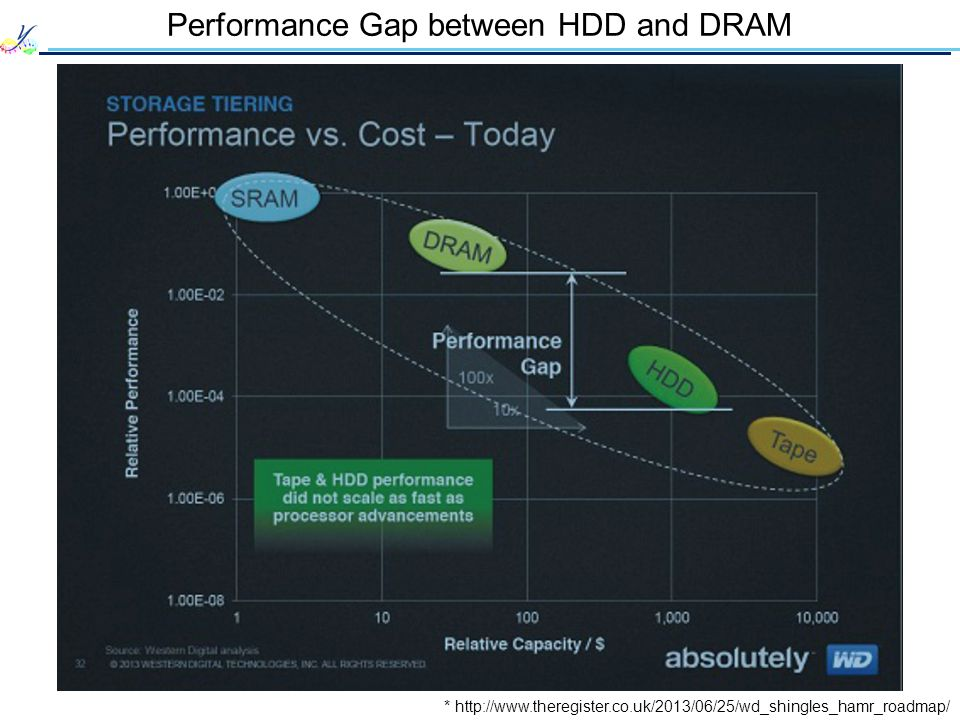 Performance Gap between HDD and DRAM * http://www.theregister.co.uk/2013/06/25/wd_shingles_hamr_roadmap/