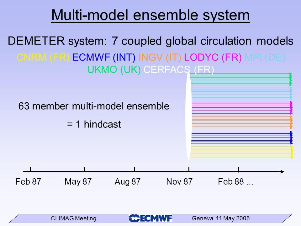 CLIMAG Meeting Geneva, 11 May 2005 Multi-model ensemble system Feb 87 May 87 Aug 87 Nov 87 Feb 88... 63 member multi-model ensemble = 1 hindcast DEMET