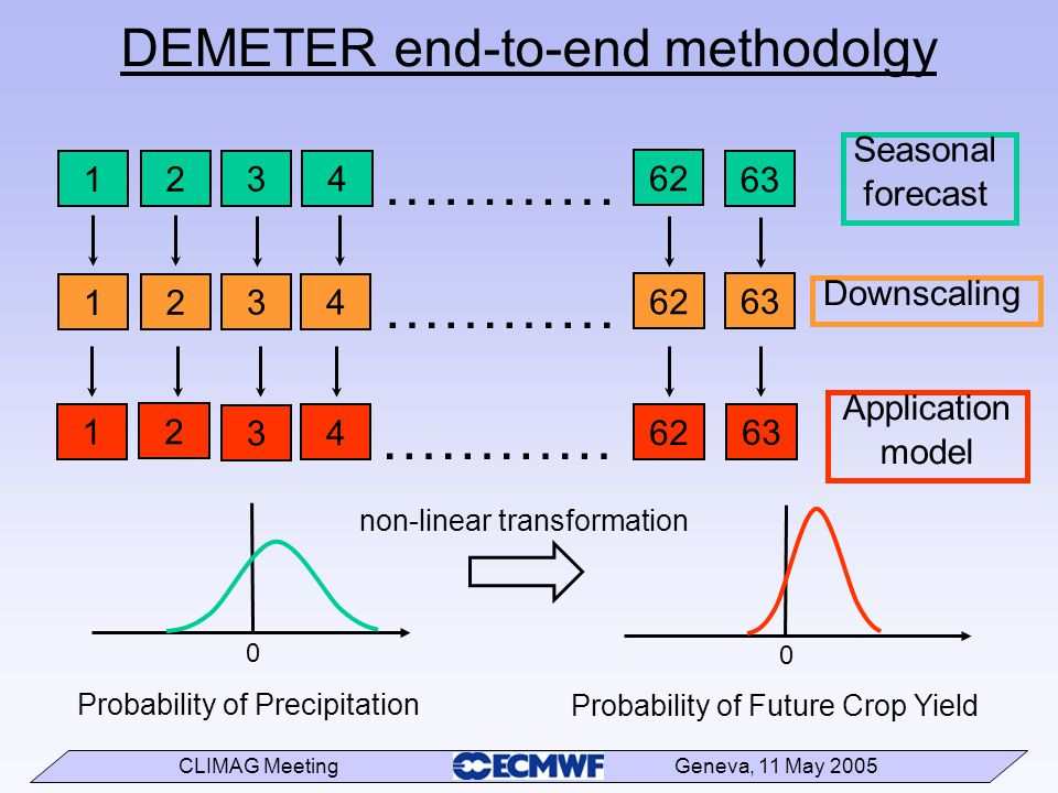 CLIMAG Meeting Geneva, 11 May 2005 DEMETER end-to-end methodolgy 63 ………… 62 4 3 2 1 Seasonal forecast ………… 63 62 4 3 2 1 Downscaling 63 ………… 62 4 3 2 1 Application model 0 Probability of Precipitation Probability of Future Crop Yield 0 non-linear transformation