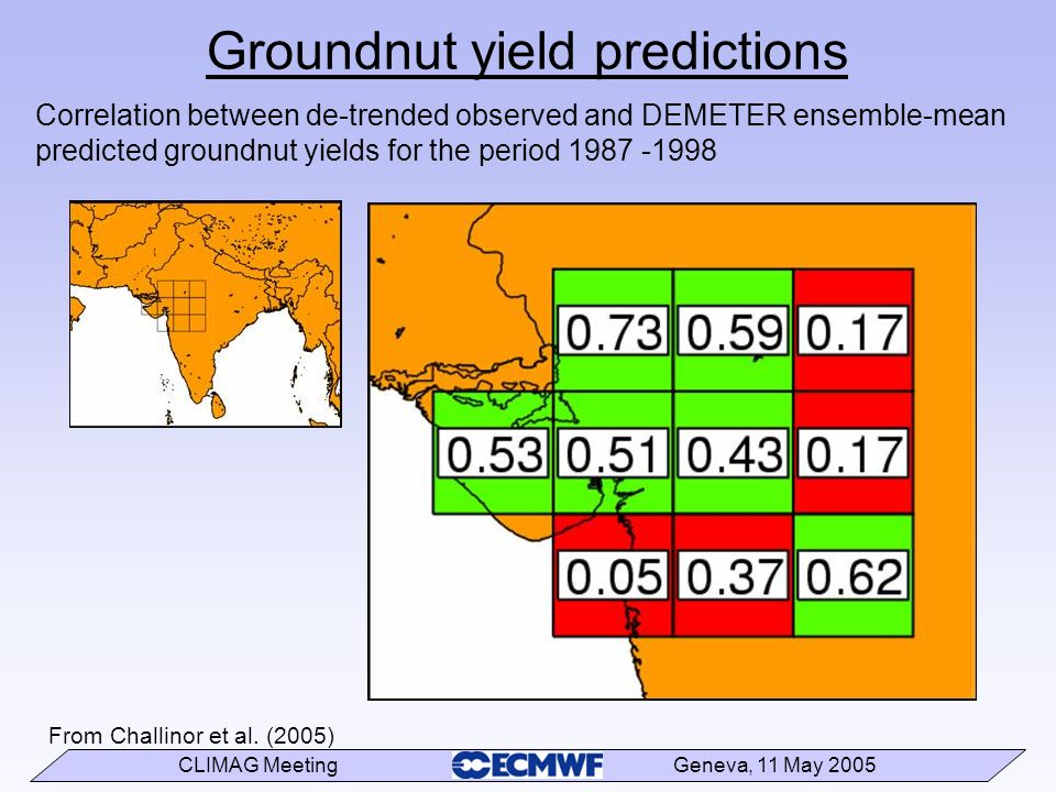 CLIMAG Meeting Geneva, 11 May 2005 Correlation between de-trended observed and DEMETER ensemble-mean predicted groundnut yields for the period 1987 -1998 Groundnut yield predictions From Challinor et al.