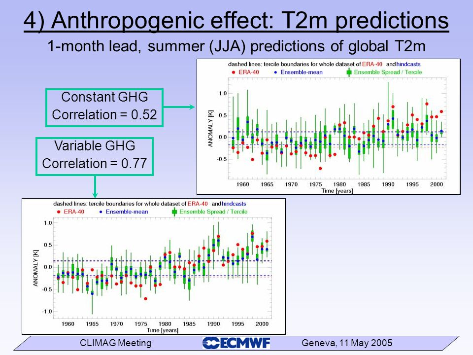 CLIMAG Meeting Geneva, 11 May 2005 Constant GHG Correlation = 0.52 4) Anthropogenic effect: T2m predictions Variable GHG Correlation = 0.77 1-month lead, summer (JJA) predictions of global T2m