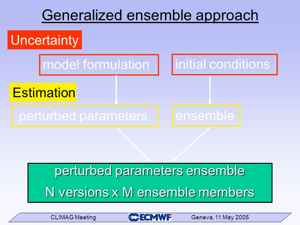 CLIMAG Meeting Geneva, 11 May 2005 Generalized ensemble approach Uncertainty initial conditions model formulation Estimation ensemble perturbed parameters perturbed parameters ensemble N versions x M ensemble members