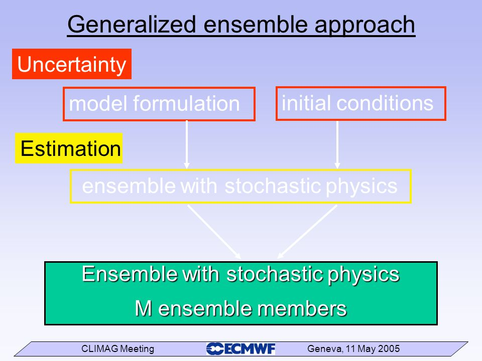 CLIMAG Meeting Geneva, 11 May 2005 Generalized ensemble approach Uncertainty initial conditions model formulation Estimation ensemble with stochastic physics Ensemble with stochastic physics M ensemble members