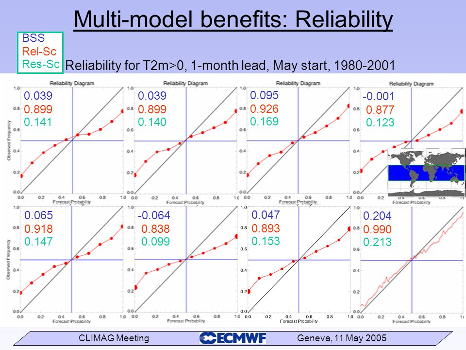 CLIMAG Meeting Geneva, 11 May 2005 Multi-model benefits: Reliability 0.039 0.899 0.141 BSS Rel-Sc Res-Sc 0.039 0.899 0.140 0.095 0.926 0.169 -0.001 0.877 0.123 0.065 0.918 0.147 -0.064 0.838 0.099 0.047 0.893 0.153 0.204 0.990 0.213 Reliability for T2m>0, 1-month lead, May start, 1980-2001