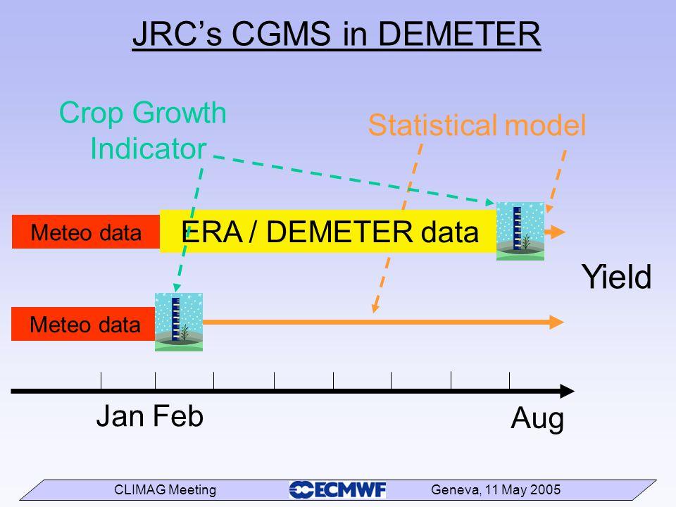 CLIMAG Meeting Geneva, 11 May 2005 JRC's CGMS in DEMETER Crop Growth Indicator Jan Feb Aug Meteo data Yield Statistical model Meteo data ERA / DEMETER