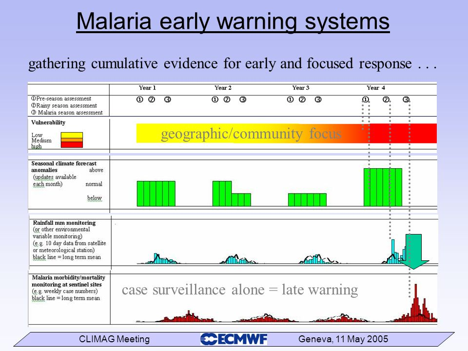 CLIMAG Meeting Geneva, 11 May 2005 gathering cumulative evidence for early and focused response...