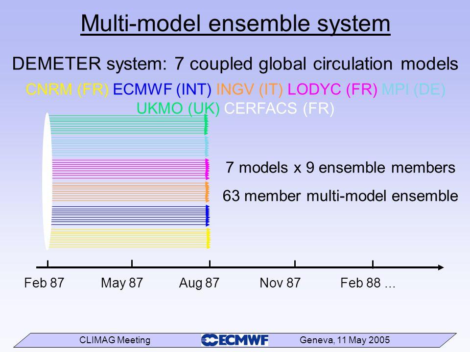 CLIMAG Meeting Geneva, 11 May 2005 Multi-model ensemble system Feb 87 May 87 Aug 87 Nov 87 Feb 88... 7 models x 9 ensemble members 63 member multi-mod