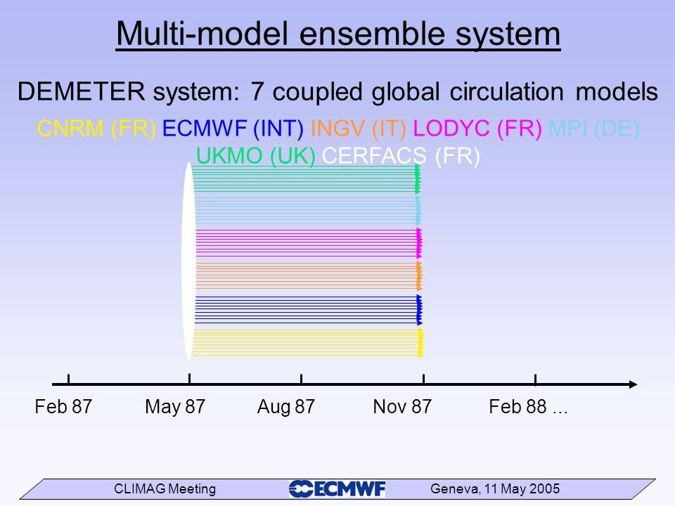 CLIMAG Meeting Geneva, 11 May 2005 Multi-model ensemble system Feb 87 May 87 Aug 87 Nov 87 Feb 88... DEMETER system: 7 coupled global circulation mode