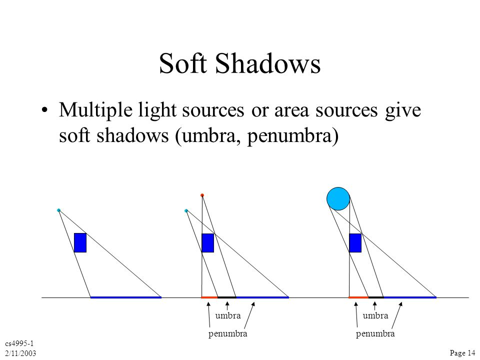 cs4995-1 2/11/2003 Page 14 Soft Shadows Multiple light sources or area sources give soft shadows (umbra, penumbra) penumbra umbra penumbra umbra