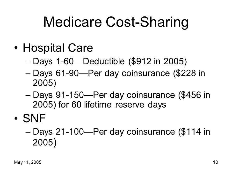 May 11, 200510 Medicare Cost-Sharing Hospital Care –Days 1-60—Deductible ($912 in 2005) –Days 61-90—Per day coinsurance ($228 in 2005) –Days 91-150—Per day coinsurance ($456 in 2005) for 60 lifetime reserve days SNF –Days 21-100—Per day coinsurance ($114 in 2005 )