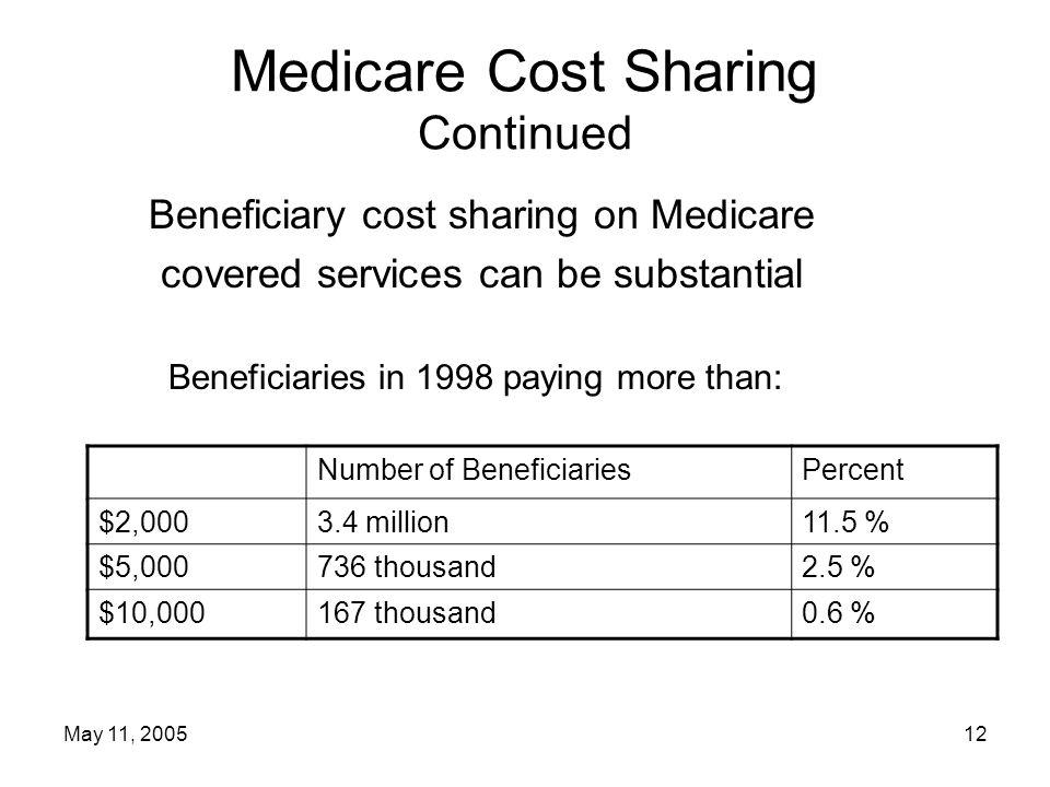 May 11, 200512 Medicare Cost Sharing Continued Beneficiary cost sharing on Medicare covered services can be substantial Beneficiaries in 1998 paying more than: Number of BeneficiariesPercent $2,0003.4 million11.5 % $5,000736 thousand2.5 % $10,000167 thousand0.6 %