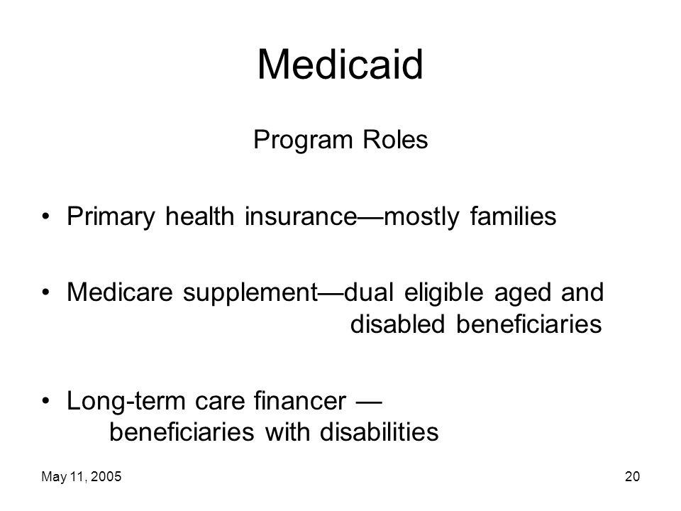 May 11, 200520 Medicaid Program Roles Primary health insurance—mostly families Medicare supplement—dual eligible aged and disabled beneficiaries Long-term care financer — beneficiaries with disabilities