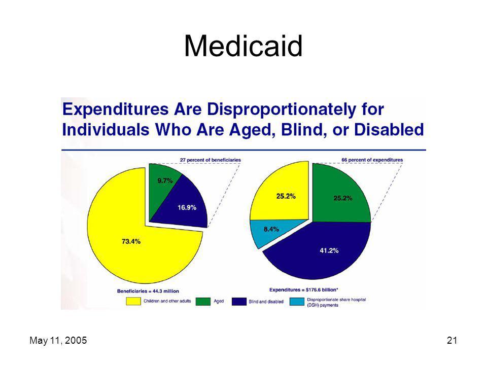 May 11, 200521 Medicaid