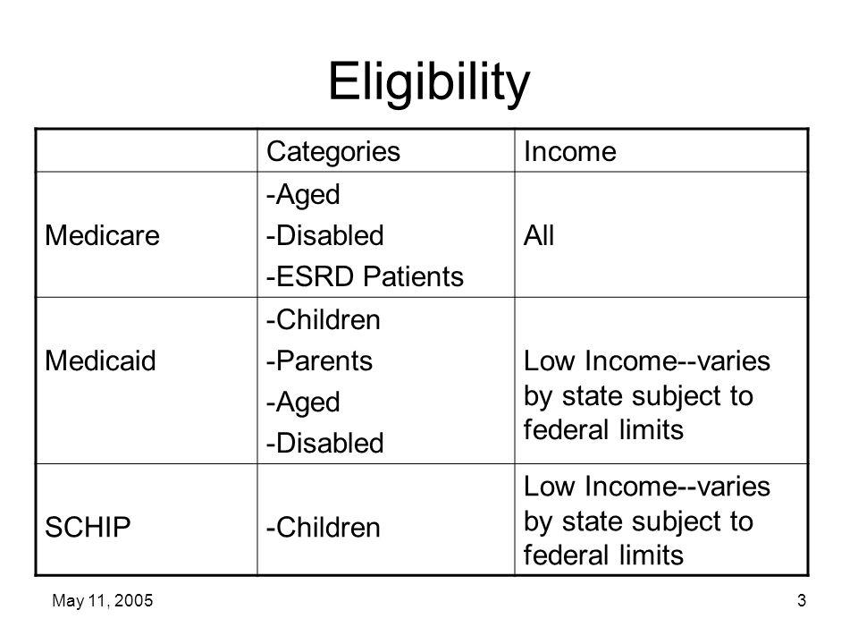 May 11, 200524 Medicaid Mandatory Medicare Supplementary Insurance Qualified Medicare Beneficiaries (QMBs) –Up to 100% FPL—Part B Premium and cost sharing Specified Low-Income Medicare Beneficiaries (SLMBs) –100-120% FPL---Part B Premium Qualifying Individuals (QIs) –120-135% FPL—Portion of Part B Premium Qualified Disabled Working Individuals (QDWIs) –Up to 200% FPL---Part A Premium