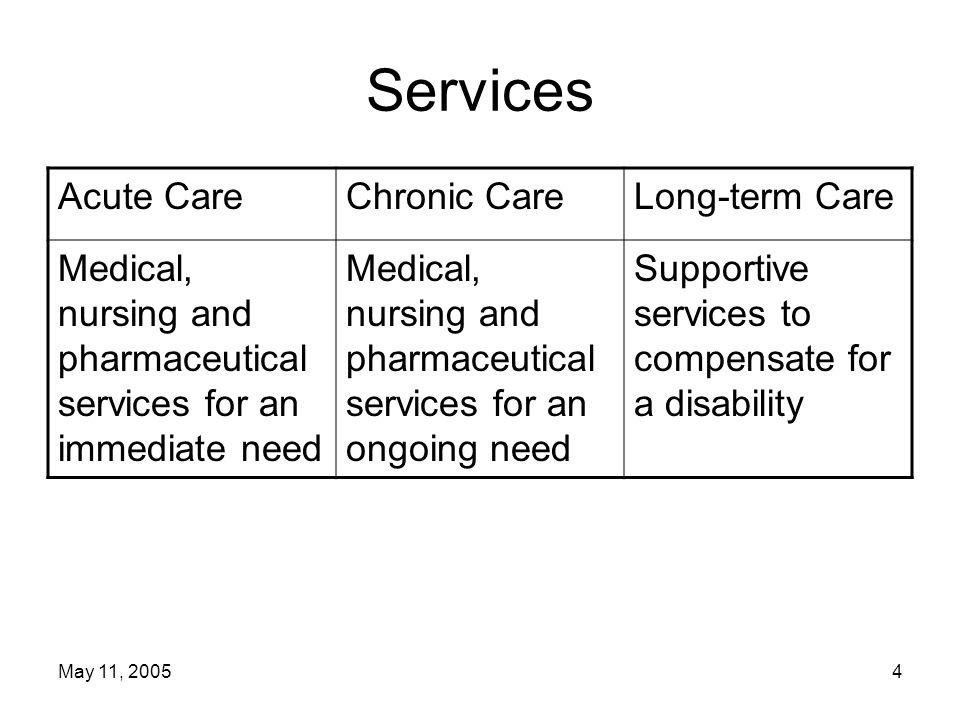 May 11, 20055 Services Acute CareChronic CareLong-term Care MedicareXX MedicaidXXX SCHIPXX