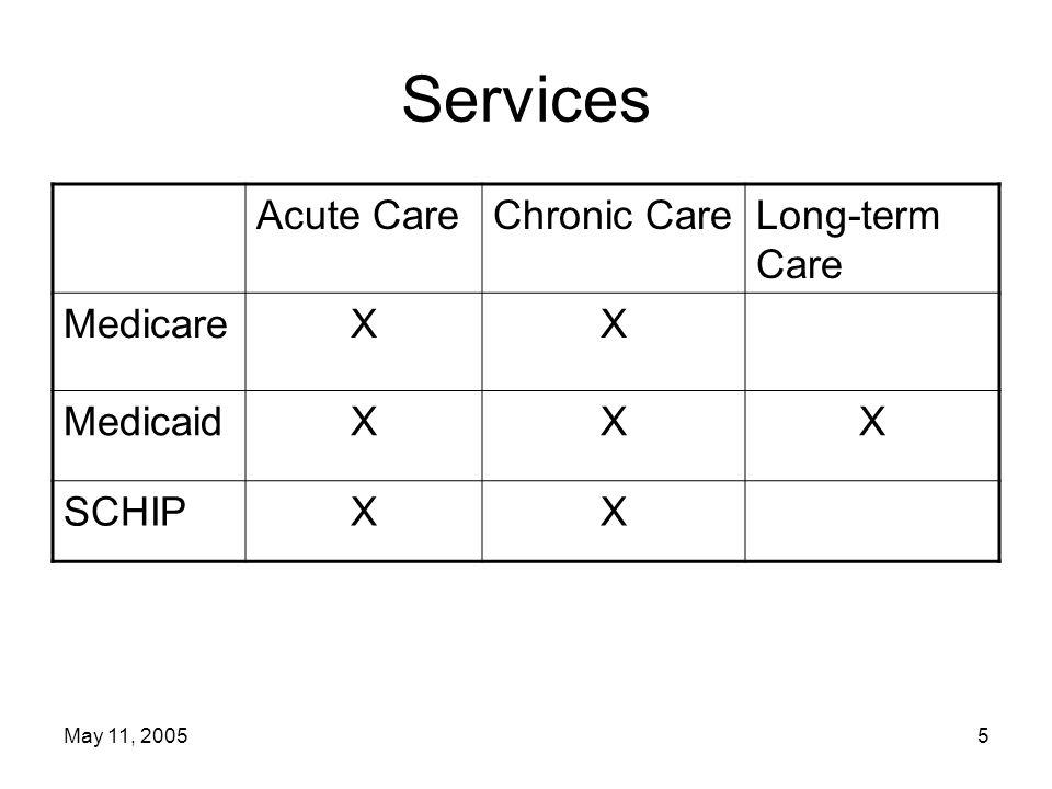 May 11, 200516 Medicare Advantage—Part C Medicare Modernization Act changed Part C –Increased payments to plans –Provided for financial competition among plans and share of savings to Medicare –Created regional PPOs to expand areas served