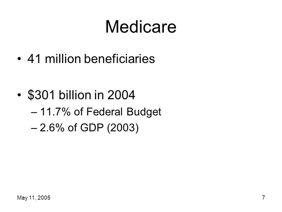 May 11, 200518 Medicare Drug Benefit--Part D Begins January 1, 2006 Separate enrollment and premium Monthly premium expected to average $37 nationally Benefit provided by competing private stand-alone drug plans or Medicare Advantage plans Benefit –$250 deductible –Coinsurance 25% from $250 to $2,250 100% from $2,250 to $5,100 5% on spending over $5,100 Subsidies for premium and cost sharing for low income persons