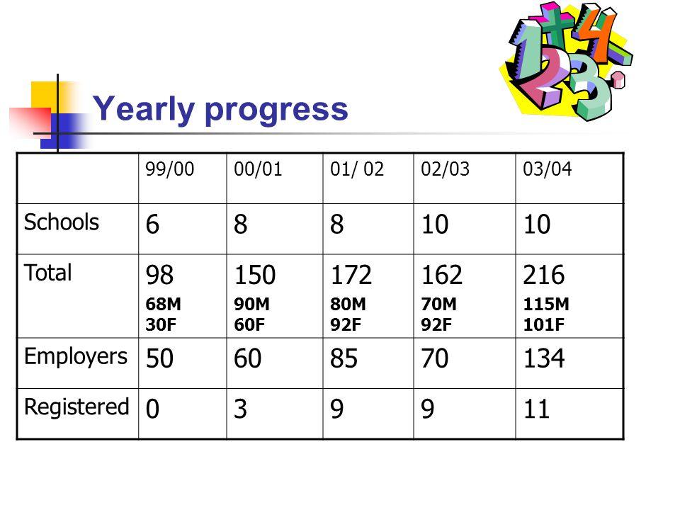 Yearly progress 99/0000/0101/ 0202/0303/04 Schools 68810 Total 98 68M 30F 150 90M 60F 172 80M 92F 162 70M 92F 216 115M 101F Employers 50608570134 Registered 039911