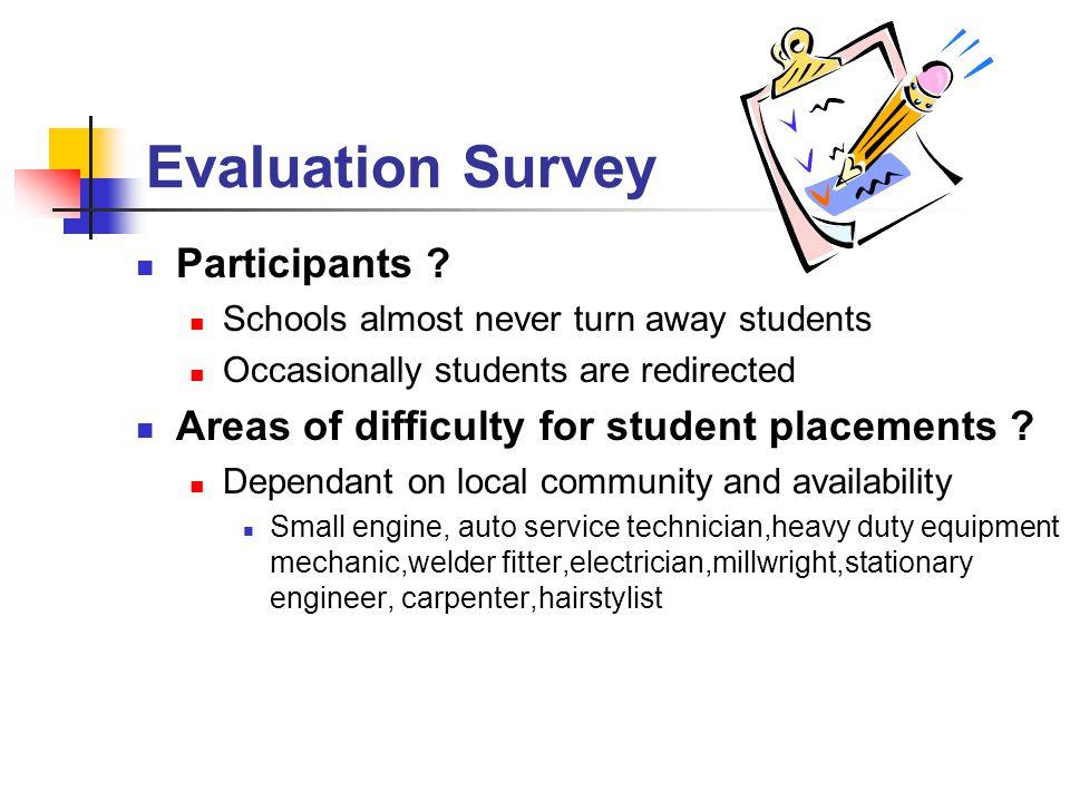 Evaluation Survey Participants .